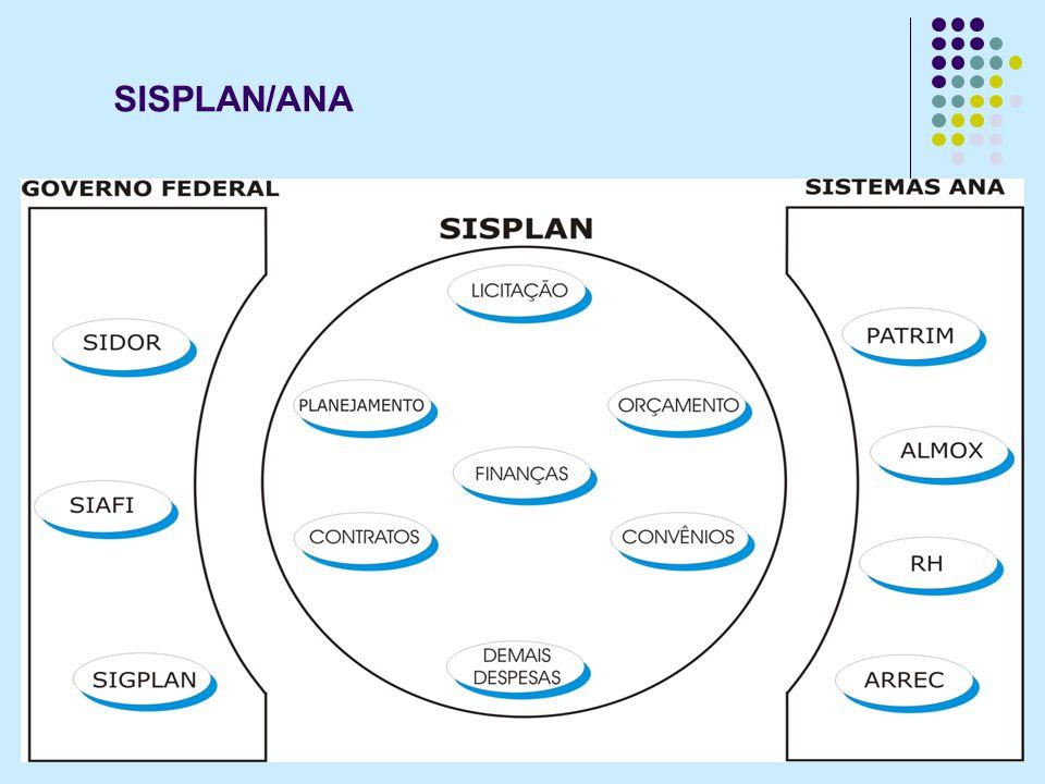 SISPLAN/ANA Fluxo de Tramitação dos Pleitos