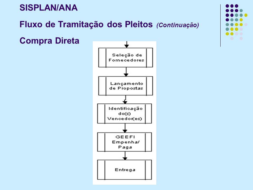 SISPLAN/ANA Fluxo de Tramitação dos Pleitos (Continuação) Compra Direta