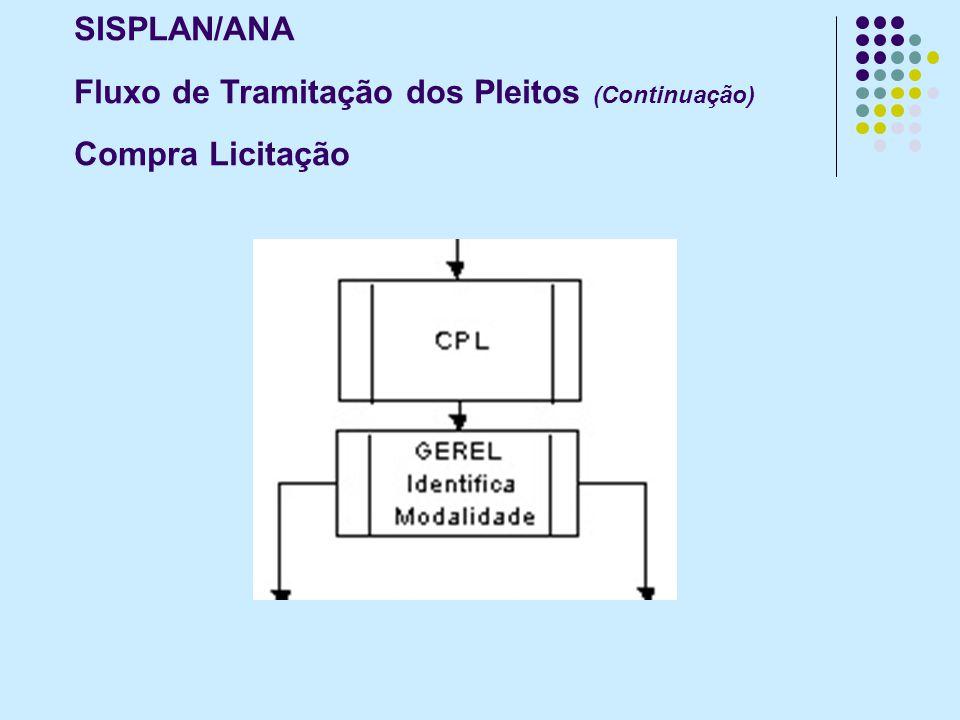 SISPLAN/ANA Fluxo de Tramitação dos Pleitos (Continuação) Compra Licitação