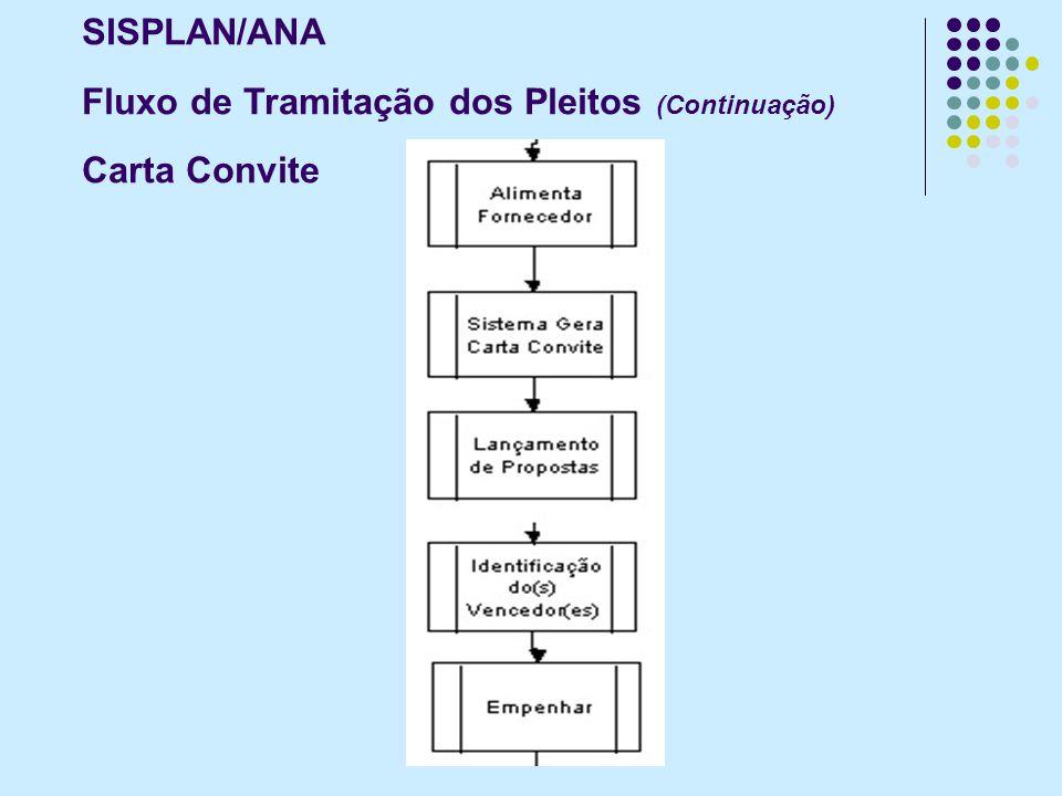 SISPLAN/ANA Fluxo de Tramitação dos Pleitos (Continuação) Tomada de Preços / Contrato