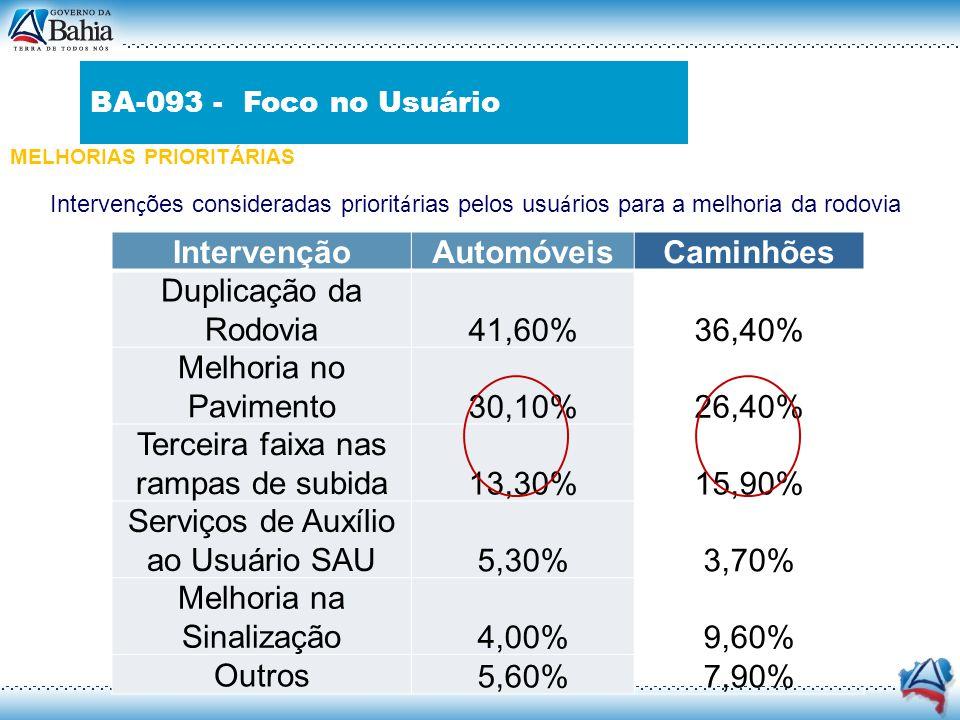 FOCO NO USUÁRIO Interven ç ões consideradas priorit á rias pelos usu á rios para a melhoria da rodovia IntervençãoAutomóveisCaminhões Duplicação da Ro