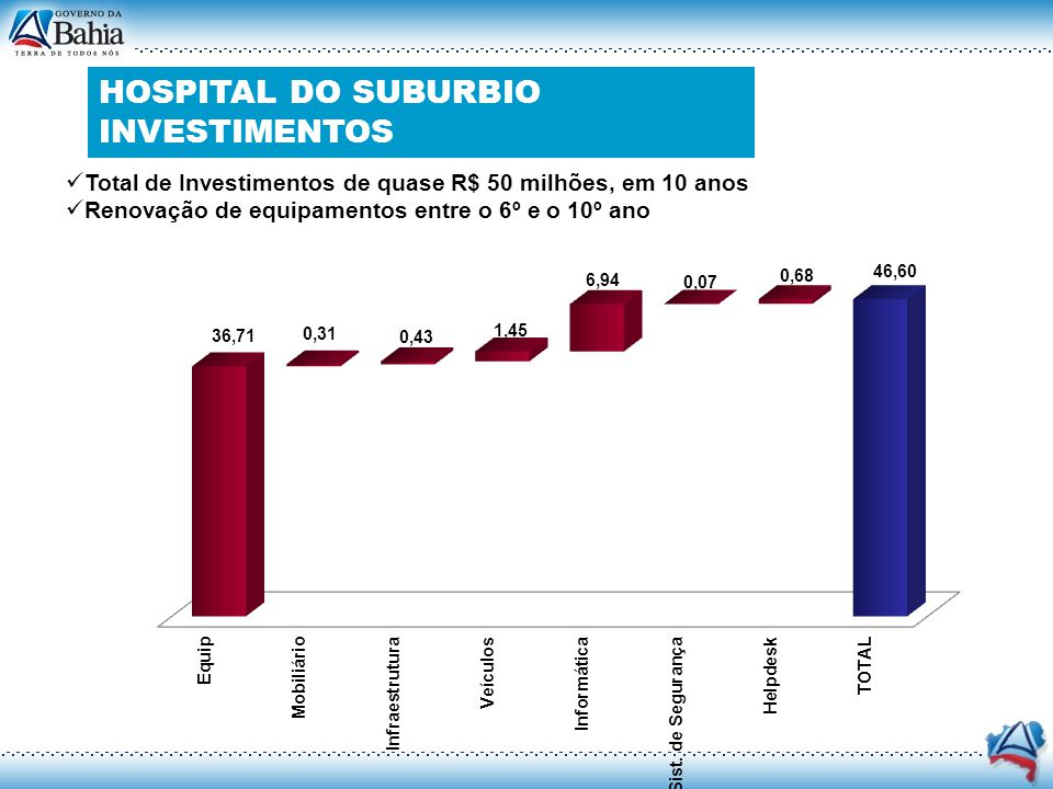 HOSPITAL DO SUBURBIO INVESTIMENTOS Total de Investimentos de quase R$ 50 milhões, em 10 anos Renovação de equipamentos entre o 6º e o 10º ano