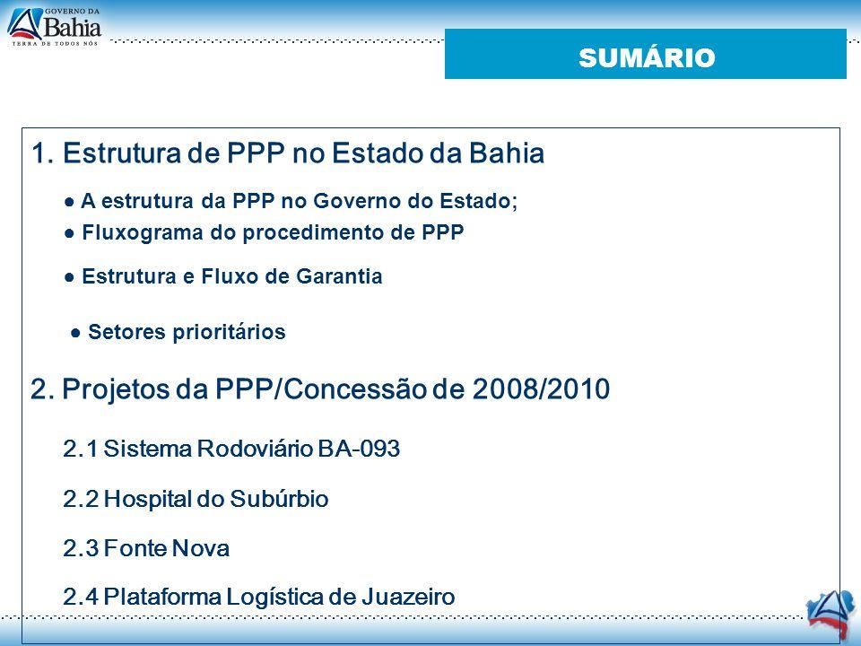 SUMÁRIO 1.Estrutura de PPP no Estado da Bahia A estrutura da PPP no Governo do Estado; Fluxograma do procedimento de PPP Estrutura e Fluxo de Garantia