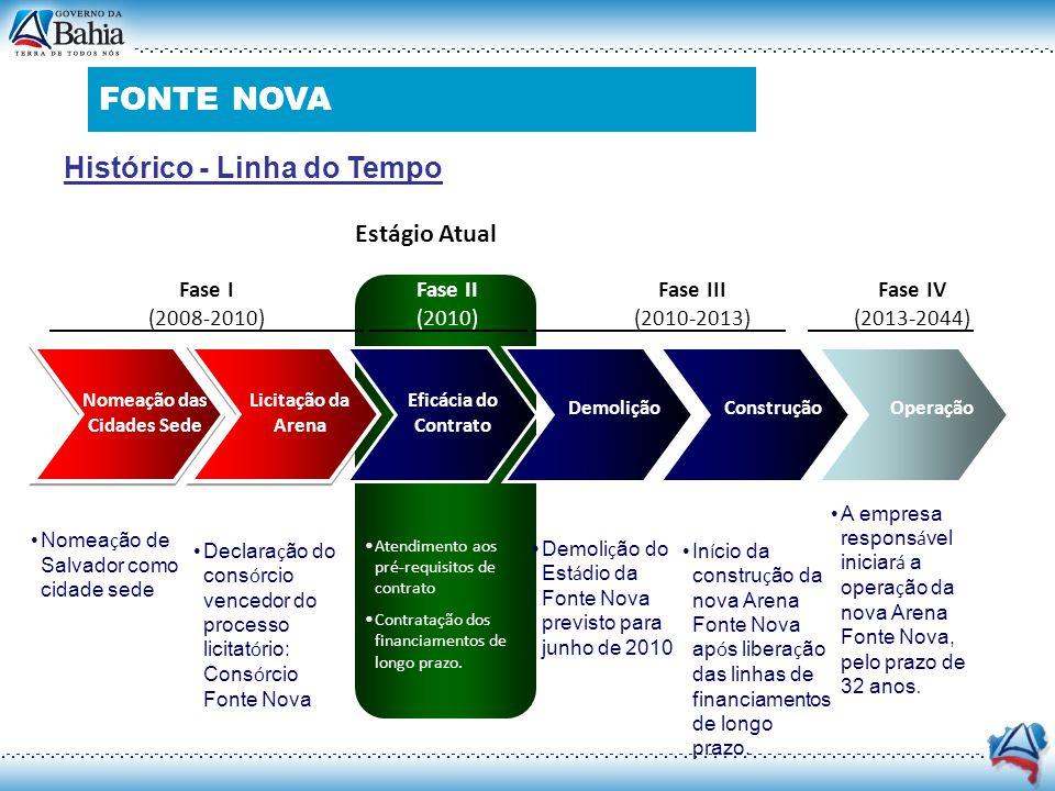 Histórico - Linha do Tempo Nomeação das Cidades Sede Licitação da Arena Eficácia do Contrato DemoliçãoOperação Fase I (2008-2010) Fase II (2010) Fase