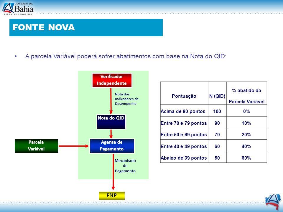 Contrato de PPP (Cont.) A parcela Variável poderá sofrer abatimentos com base na Nota do QID: PontuaçãoN (QID) % abatido da Parcela Variável Acima de