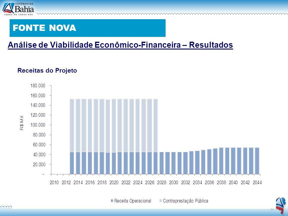 Receitas do Projeto Análise de Viabilidade Econômico-Financeira – Resultados FONTE NOVA