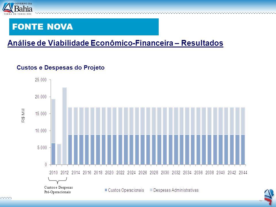 Análise de Viabilidade Econômico-Financeira – Resultados Custos e Despesas do Projeto Custos e Despesas Pré-Operacionais FONTE NOVA