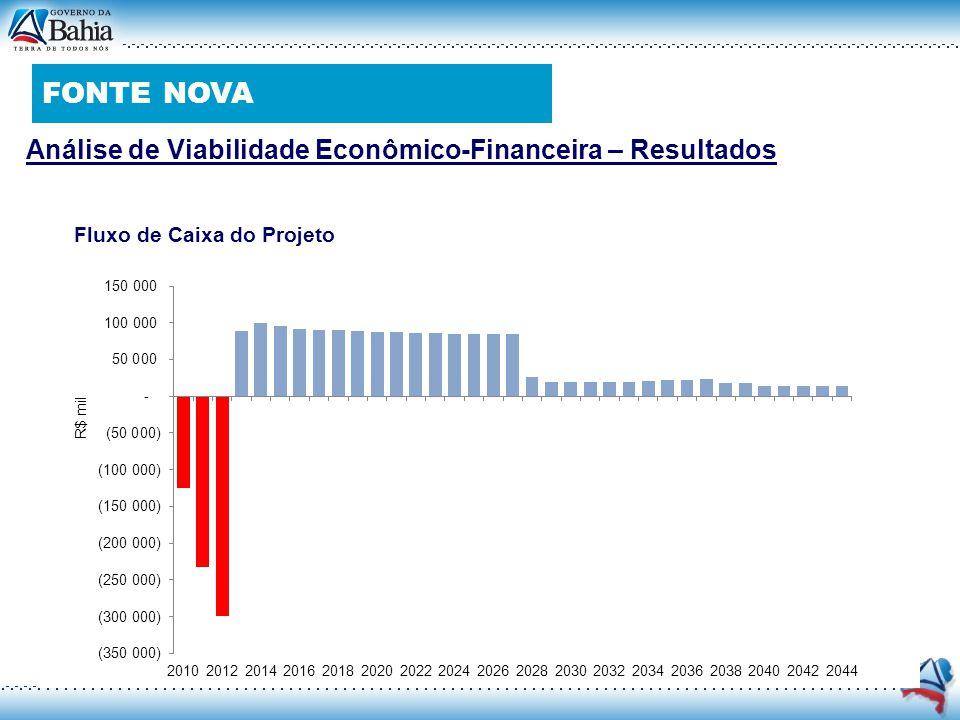 Análise de Viabilidade Econômico-Financeira – Resultados Fluxo de Caixa do Projeto FONTE NOVA