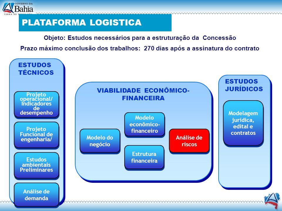 ESTUDOS JURÍDICOS ESTUDOS TÉCNICOS VIABILIDADE ECONÔMICO- FINANCEIRA Projeto Funcional de engenharia/ Análise de demanda Modelo econômico- financeiro