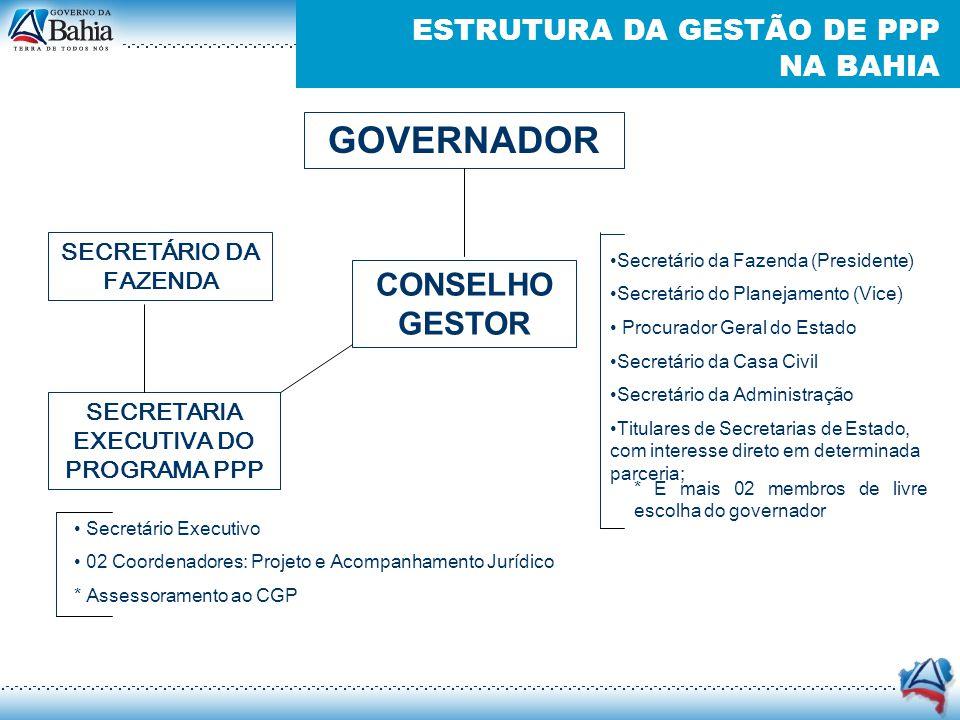 ESTRUTURA DA GESTÃO DE PPP NA BAHIA GOVERNADOR CONSELHO GESTOR Secretário da Fazenda (Presidente) Secretário do Planejamento (Vice) Procurador Geral d