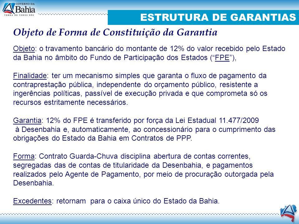 ESTRUTURA DE GARANTIAS Objeto de Forma de Constituição da Garantia Objeto: o travamento bancário do montante de 12% do valor recebido pelo Estado da B