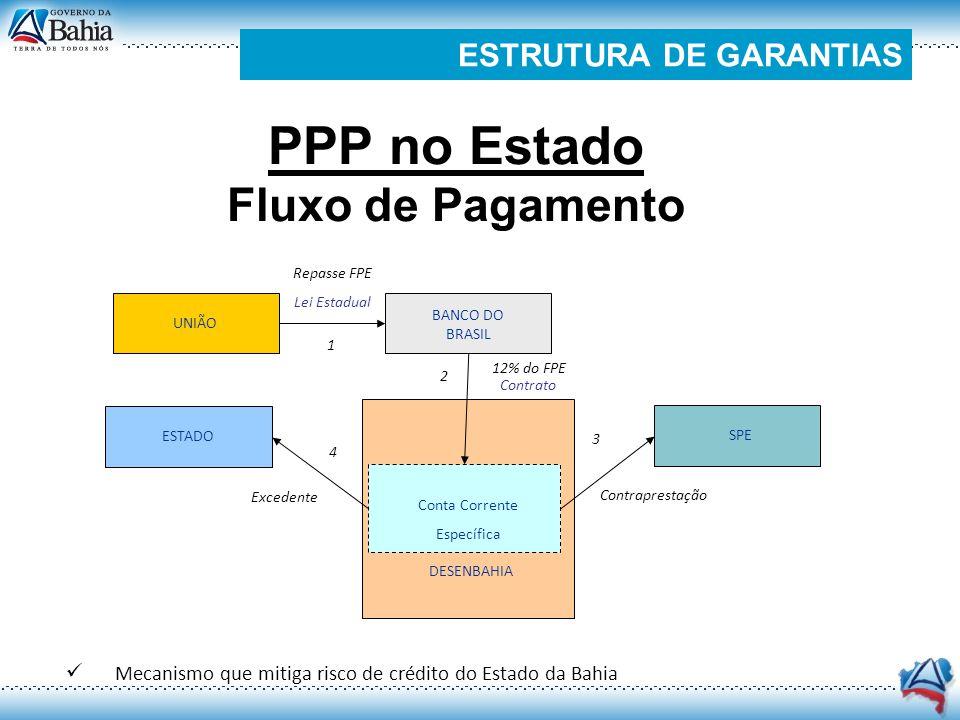 PPP no Estado Fluxo de Pagamento UNIÃO BANCO DO BRASIL Repasse FPE Lei Estadual SPE ESTADO Contraprestação Excedente Conta Corrente Específica DESENBA