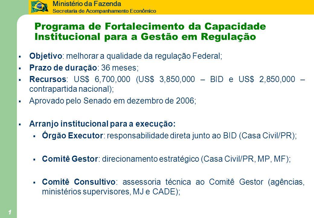 Ministério da Fazenda Secretaria de Acompanhamento Econômico 1 Programa de Fortalecimento da Capacidade Institucional para a Gestão em Regulação Objetivo: melhorar a qualidade da regulação Federal; Prazo de duração: 36 meses; Recursos: US$ 6,700,000 (US$ 3,850,000 – BID e US$ 2,850,000 – contrapartida nacional); Aprovado pelo Senado em dezembro de 2006; Arranjo institucional para a execução: Órgão Executor: responsabilidade direta junto ao BID (Casa Civil/PR); Comitê Gestor: direcionamento estratégico (Casa Civil/PR, MP, MF); Comitê Consultivo: assessoria técnica ao Comitê Gestor (agências, ministérios supervisores, MJ e CADE);
