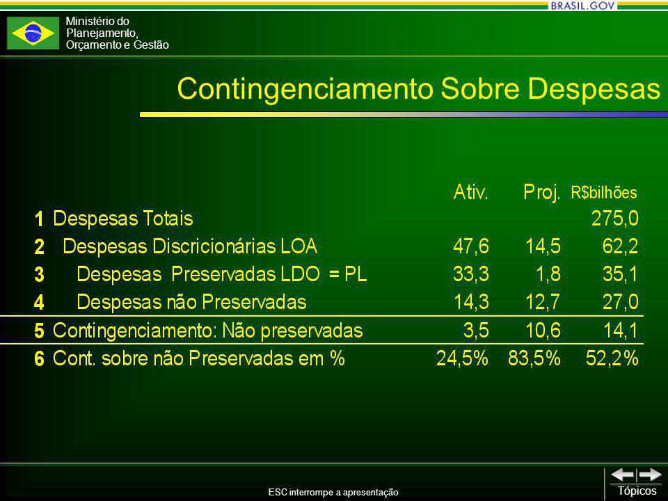 Ministério do Planejamento, Orçamento e Gestão ESC interrompe a apresentação Tópicos Contingenciamento Sobre Despesas