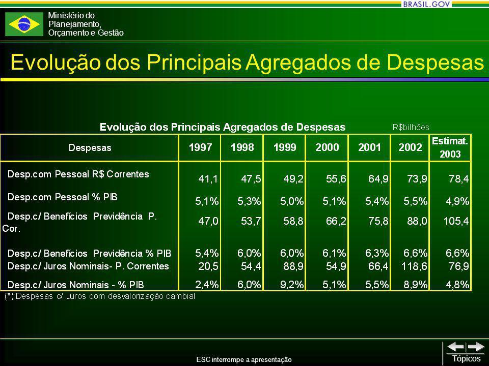 Ministério do Planejamento, Orçamento e Gestão ESC interrompe a apresentação Tópicos Evolução dos Principais Agregados de Despesas