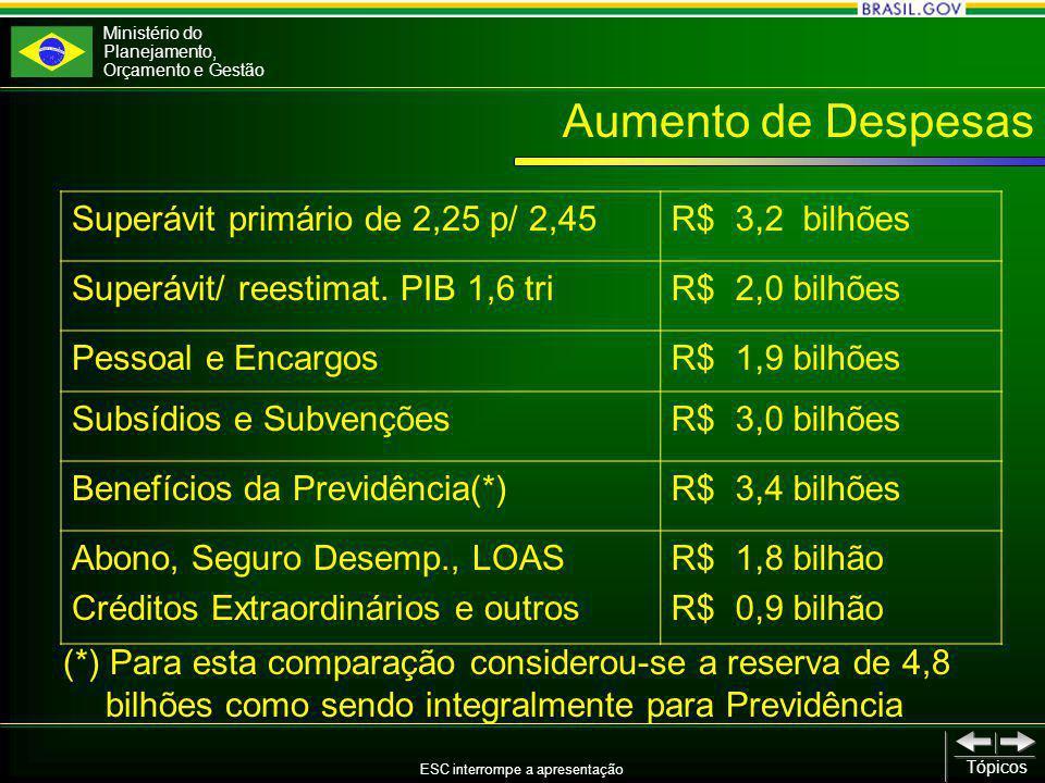 Ministério do Planejamento, Orçamento e Gestão ESC interrompe a apresentação Tópicos Aumento de Despesas Superávit primário de 2,25 p/ 2,45R$ 3,2 bilhões Superávit/ reestimat.