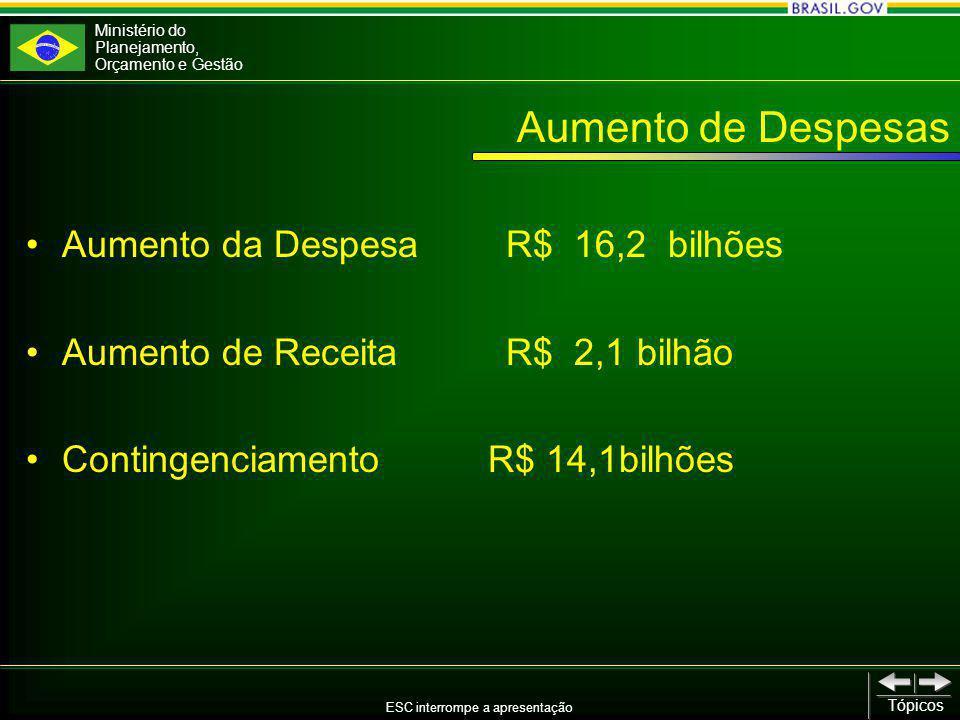 Ministério do Planejamento, Orçamento e Gestão ESC interrompe a apresentação Tópicos Aumento de Despesas Aumento da Despesa R$ 16,2 bilhões Aumento de Receita R$ 2,1 bilhão Contingenciamento R$ 14,1bilhões