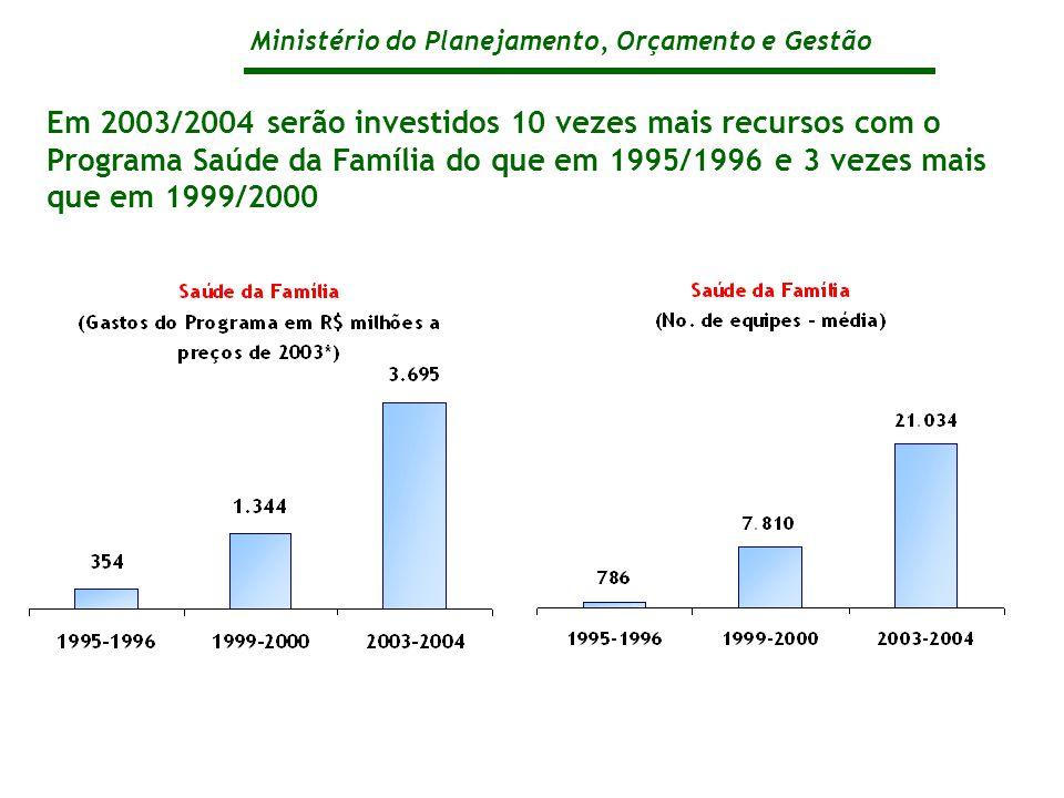 Ministério do Planejamento, Orçamento e Gestão Em 2003/2004 serão investidos 10 vezes mais recursos com o Programa Saúde da Família do que em 1995/1996 e 3 vezes mais que em 1999/2000
