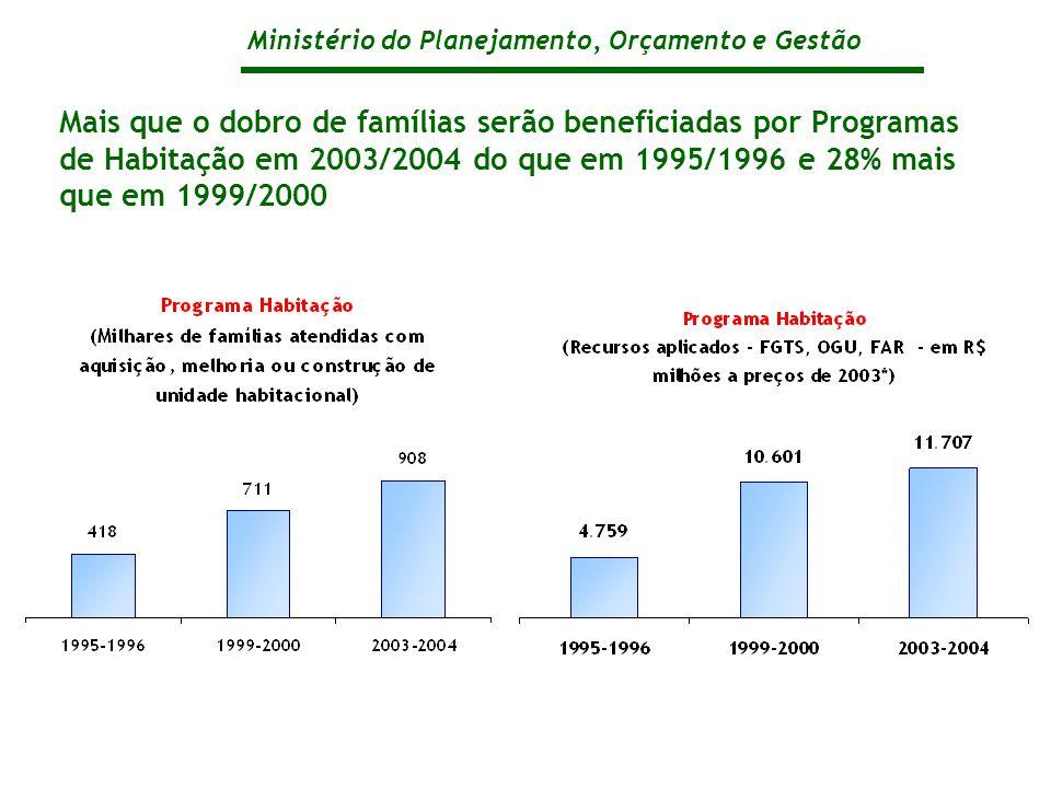 Ministério do Planejamento, Orçamento e Gestão Mais que o dobro de famílias serão beneficiadas por Programas de Habitação em 2003/2004 do que em 1995/1996 e 28% mais que em 1999/2000
