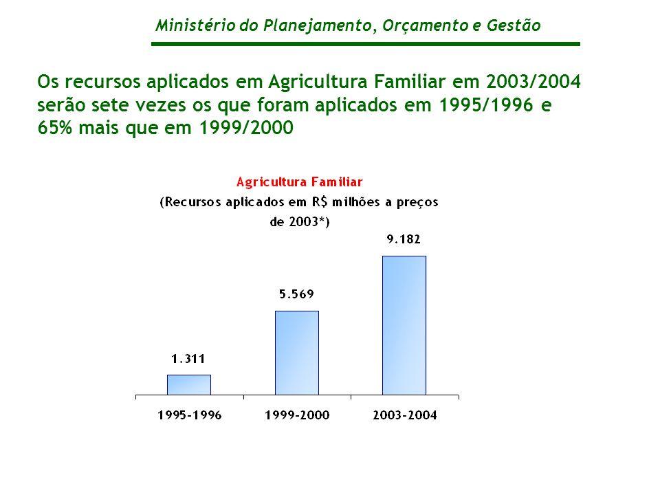 Ministério do Planejamento, Orçamento e Gestão Os recursos aplicados em Agricultura Familiar em 2003/2004 serão sete vezes os que foram aplicados em 1995/1996 e 65% mais que em 1999/2000