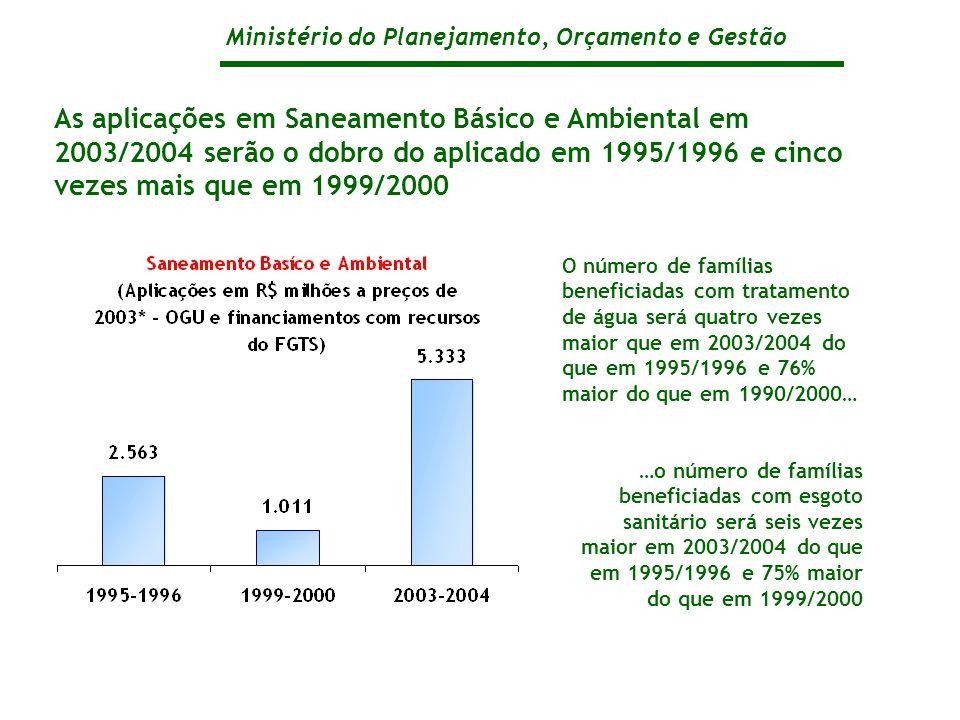 Ministério do Planejamento, Orçamento e Gestão As aplicações em Saneamento Básico e Ambiental em 2003/2004 serão o dobro do aplicado em 1995/1996 e cinco vezes mais que em 1999/2000 O número de famílias beneficiadas com tratamento de água será quatro vezes maior que em 2003/2004 do que em 1995/1996 e 76% maior do que em 1990/2000… …o número de famílias beneficiadas com esgoto sanitário será seis vezes maior em 2003/2004 do que em 1995/1996 e 75% maior do que em 1999/2000