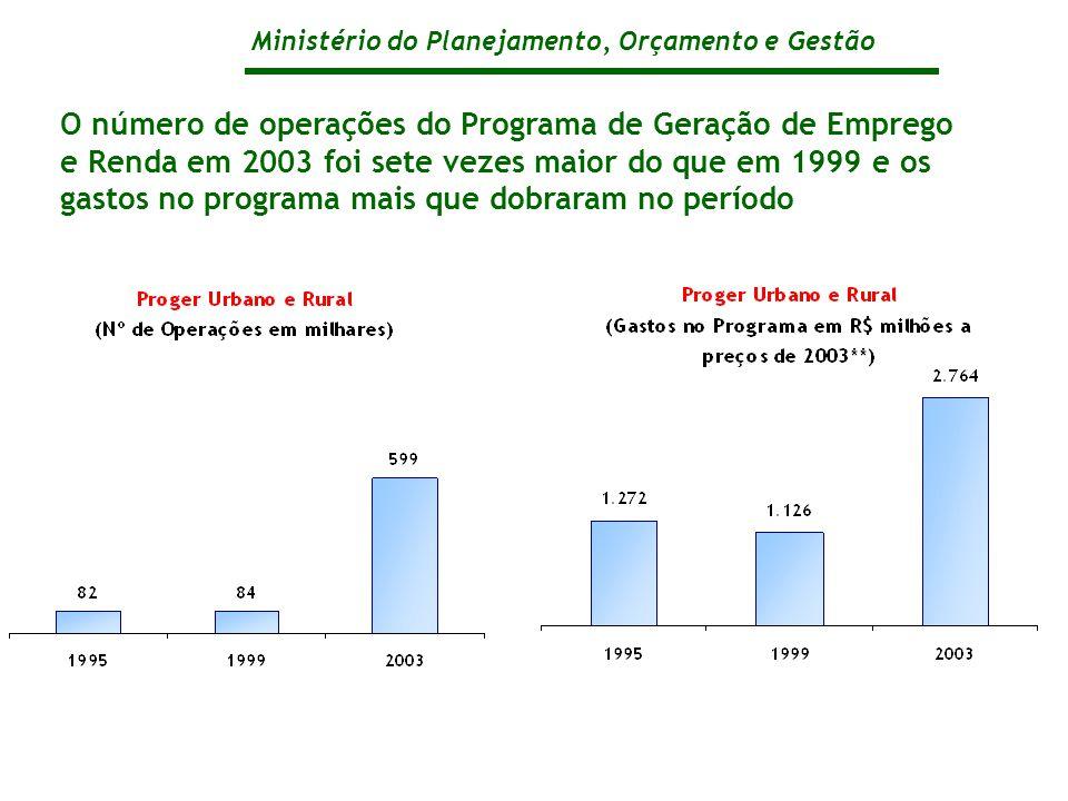 Ministério do Planejamento, Orçamento e Gestão O número de operações do Programa de Geração de Emprego e Renda em 2003 foi sete vezes maior do que em 1999 e os gastos no programa mais que dobraram no período