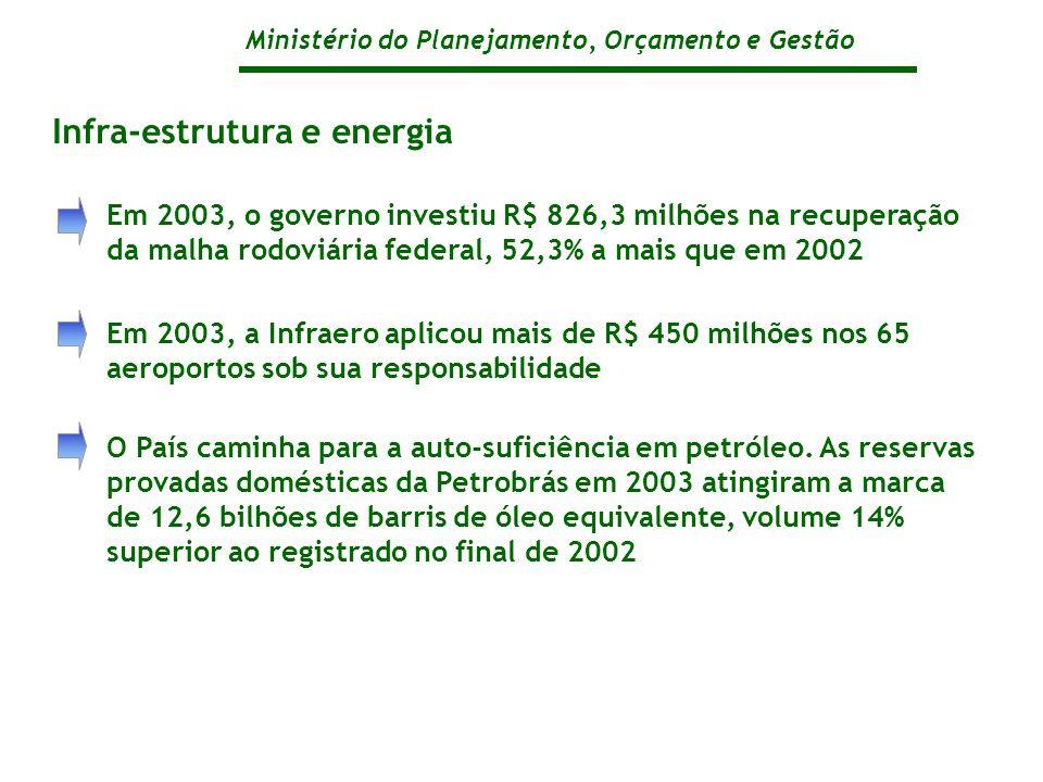 Ministério do Planejamento, Orçamento e Gestão Em 2003, o governo investiu R$ 826,3 milhões na recuperação da malha rodoviária federal, 52,3% a mais que em 2002 Em 2003, a Infraero aplicou mais de R$ 450 milhões nos 65 aeroportos sob sua responsabilidade O País caminha para a auto-suficiência em petróleo.