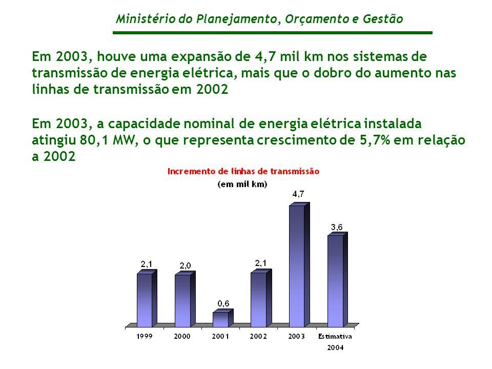 Ministério do Planejamento, Orçamento e Gestão Em 2003, houve uma expansão de 4,7 mil km nos sistemas de transmissão de energia elétrica, mais que o dobro do aumento nas linhas de transmissão em 2002 Em 2003, a capacidade nominal de energia elétrica instalada atingiu 80,1 MW, o que representa crescimento de 5,7% em relação a 2002