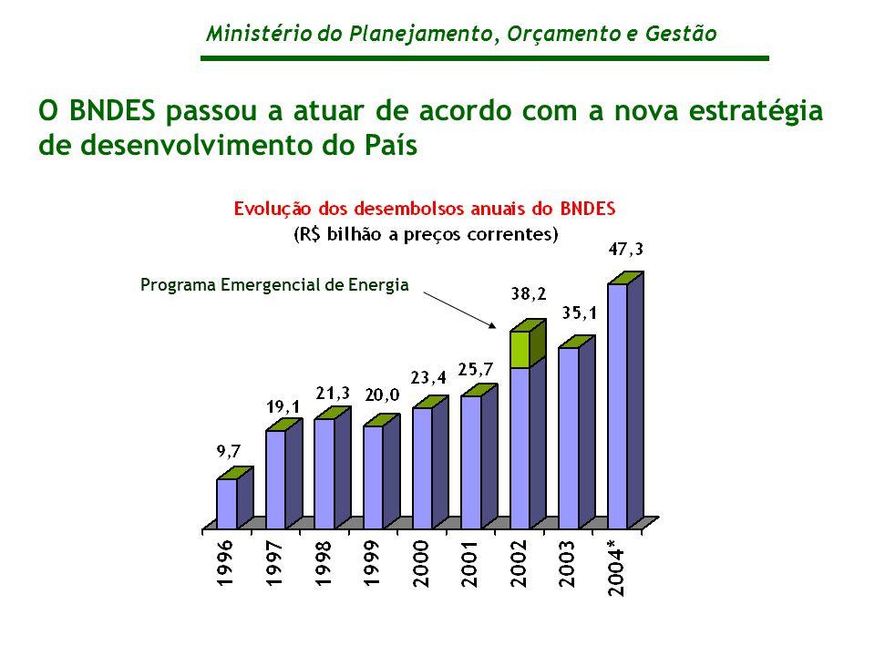 Ministério do Planejamento, Orçamento e Gestão O BNDES passou a atuar de acordo com a nova estratégia de desenvolvimento do País Programa Emergencial de Energia