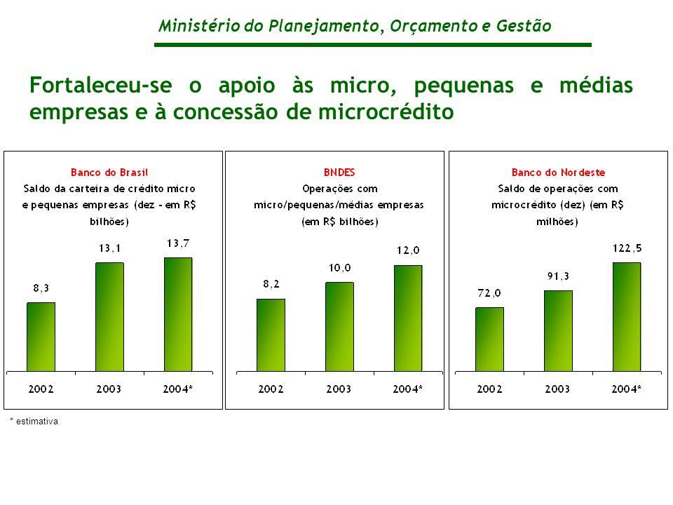 Ministério do Planejamento, Orçamento e Gestão Fortaleceu-se o apoio às micro, pequenas e médias empresas e à concessão de microcrédito * estimativa
