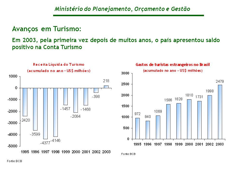 Ministério do Planejamento, Orçamento e Gestão Avanços em Turismo: Em 2003, pela primeira vez depois de muitos anos, o país apresentou saldo positivo na Conta Turismo