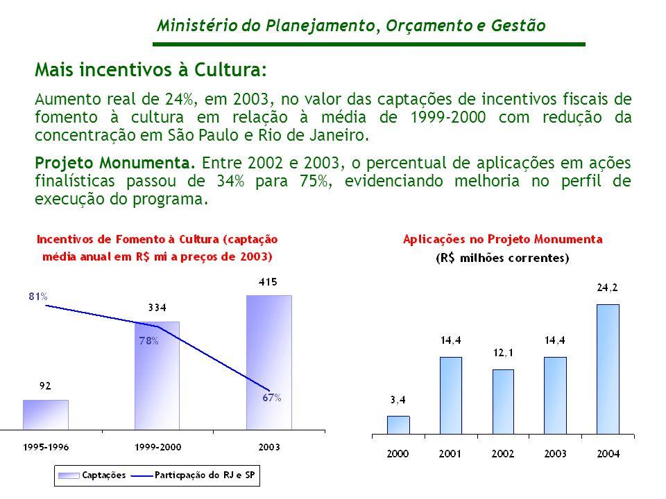 Ministério do Planejamento, Orçamento e Gestão Mais incentivos à Cultura: Aumento real de 24%, em 2003, no valor das captações de incentivos fiscais de fomento à cultura em relação à média de 1999-2000 com redução da concentração em São Paulo e Rio de Janeiro.
