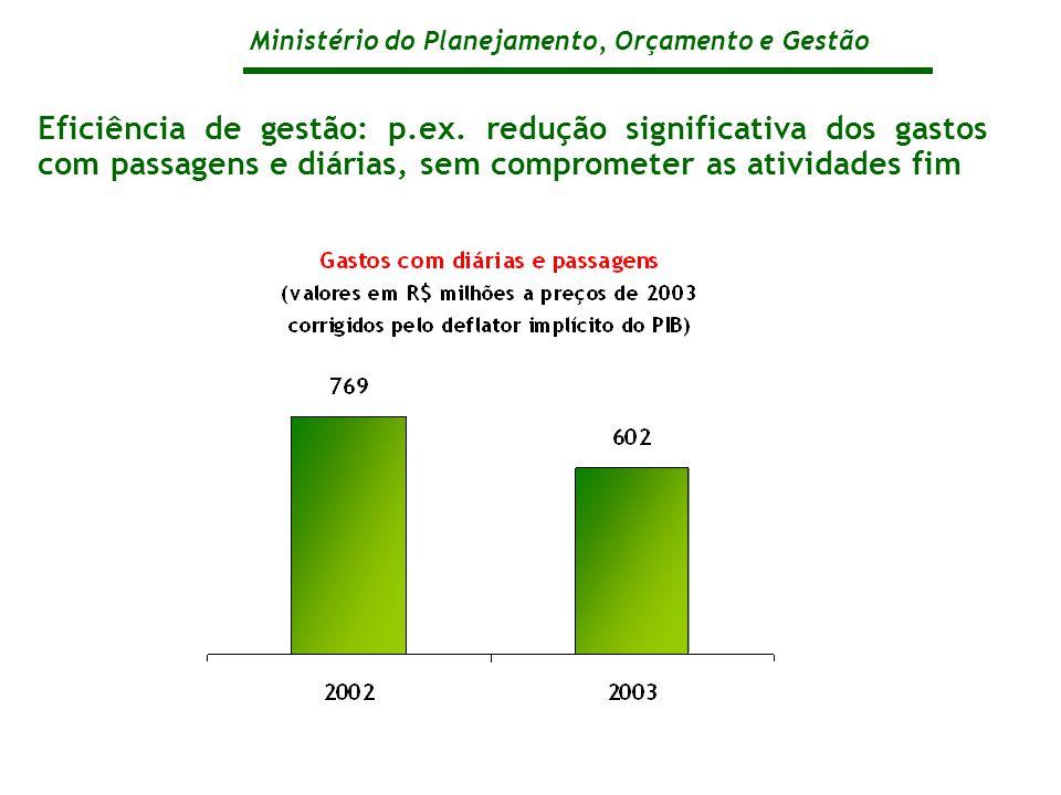 Ministério do Planejamento, Orçamento e Gestão Eficiência de gestão: p.ex.