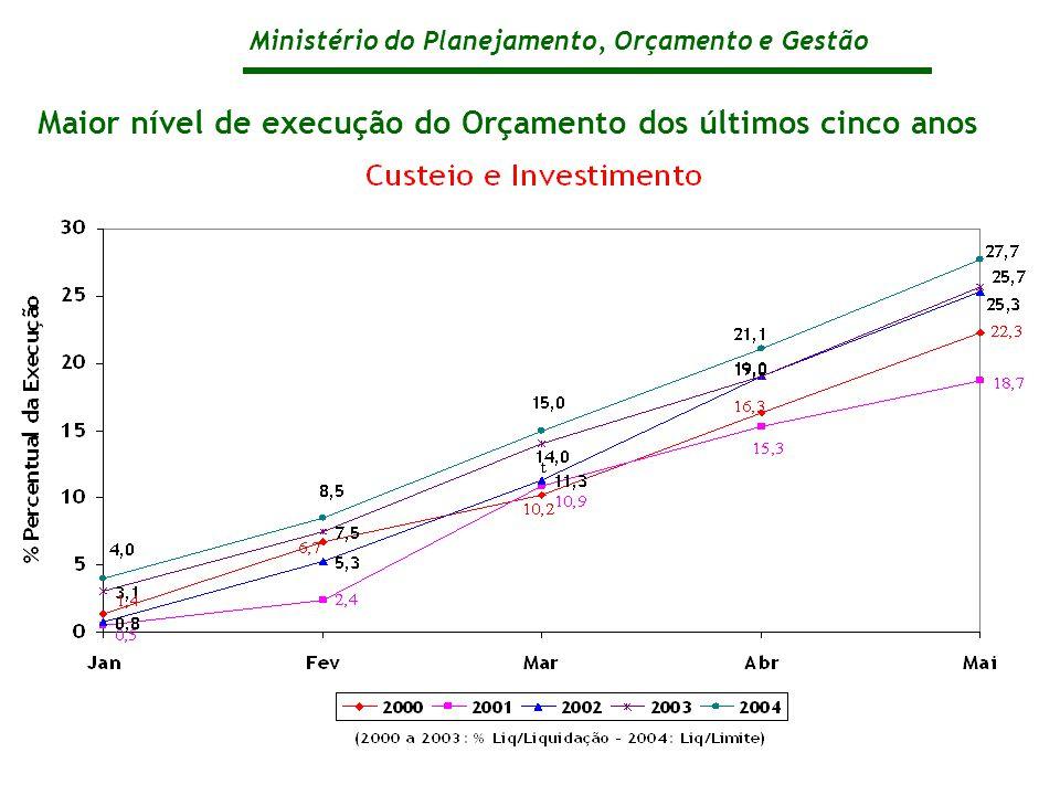 Ministério do Planejamento, Orçamento e Gestão Maior nível de execução do Orçamento dos últimos cinco anos