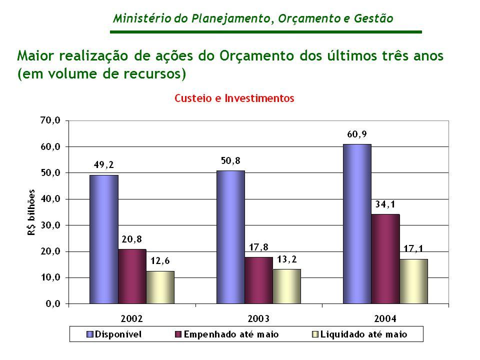 Ministério do Planejamento, Orçamento e Gestão Maior realização de ações do Orçamento dos últimos três anos (em volume de recursos)