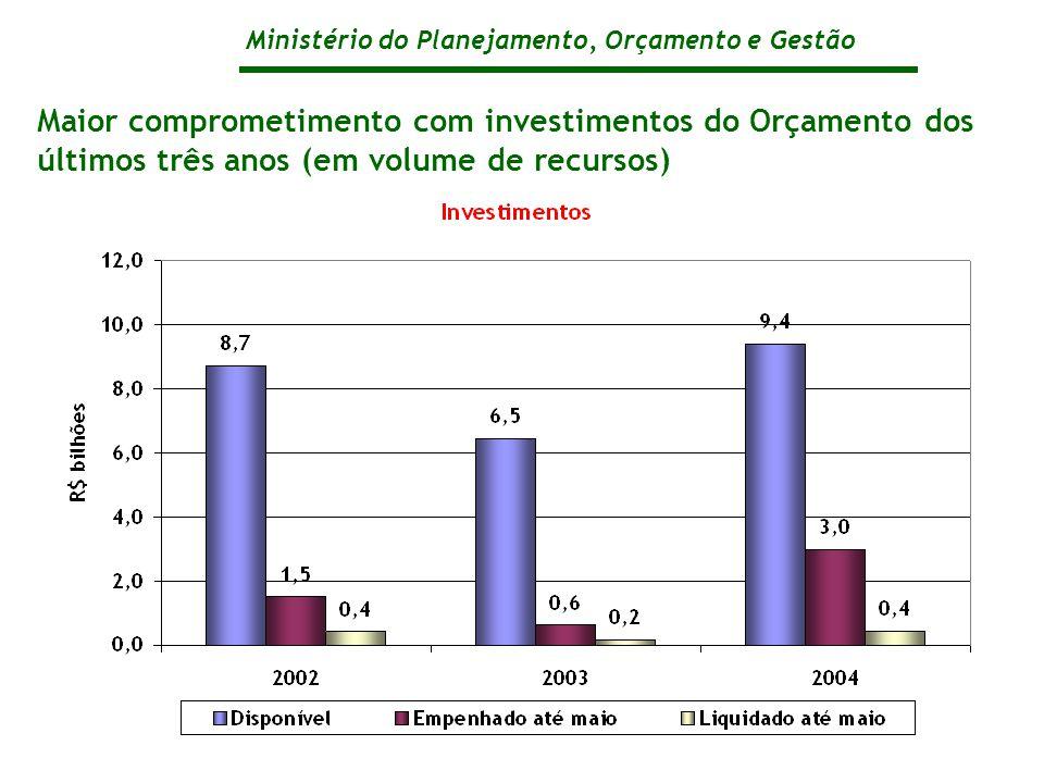 Ministério do Planejamento, Orçamento e Gestão Maior comprometimento com investimentos do Orçamento dos últimos três anos (em volume de recursos)