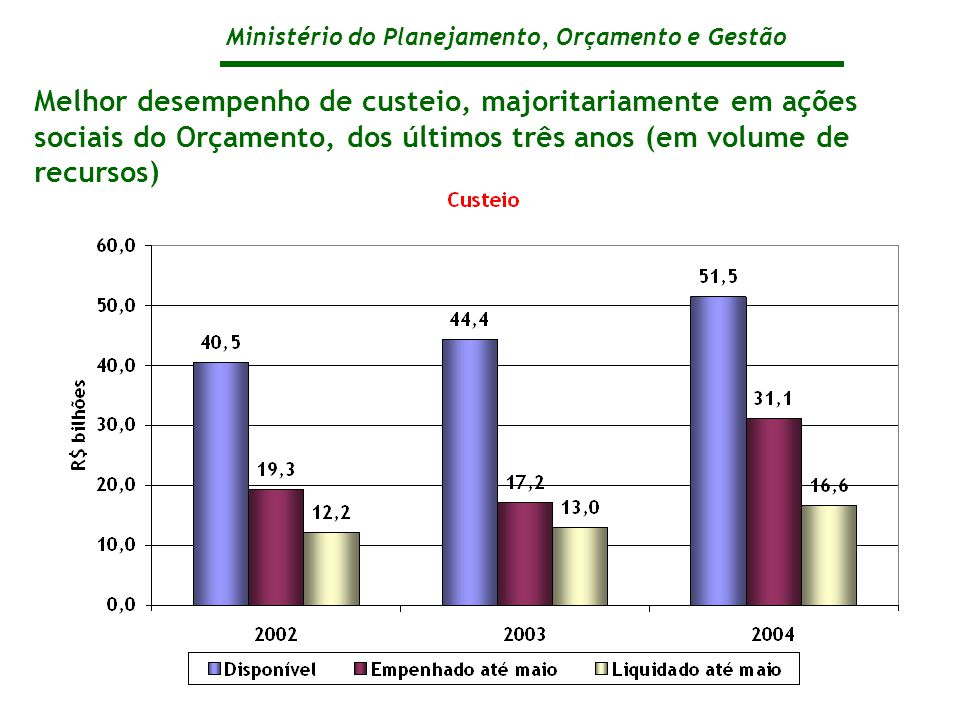 Ministério do Planejamento, Orçamento e Gestão Melhor desempenho de custeio, majoritariamente em ações sociais do Orçamento, dos últimos três anos (em volume de recursos)
