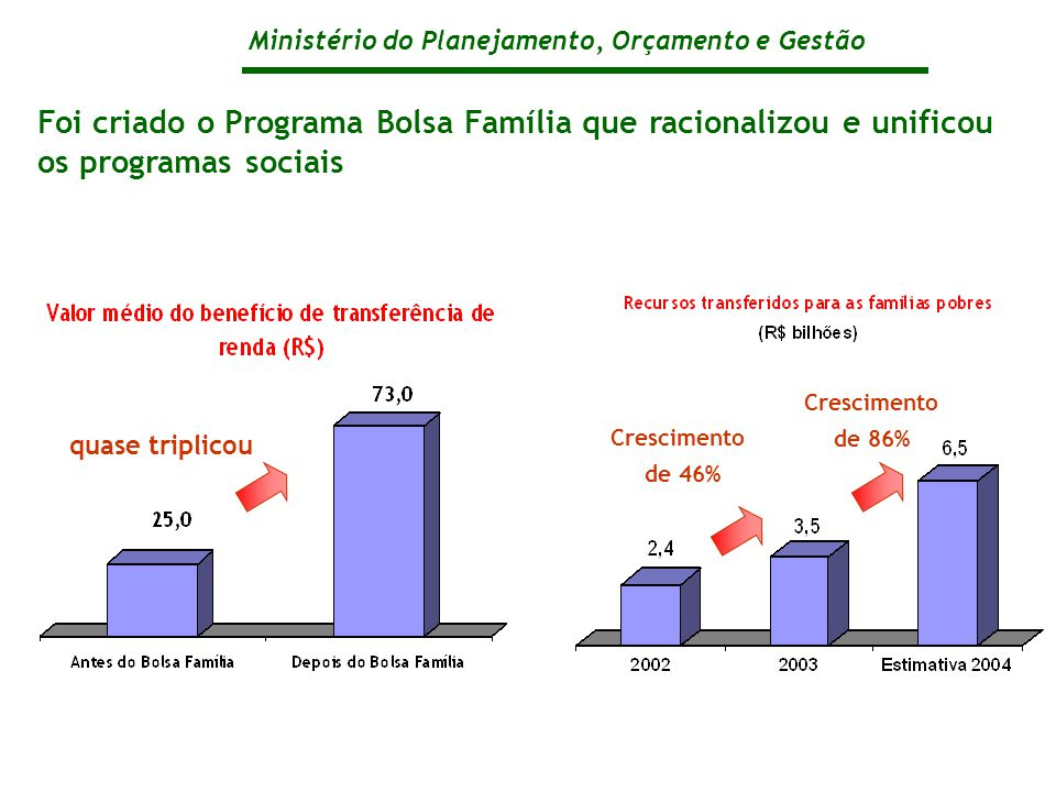 Ministério do Planejamento, Orçamento e Gestão Foi criado o Programa Bolsa Família que racionalizou e unificou os programas sociais quase triplicou Crescimento de 46% Crescimento de 86%