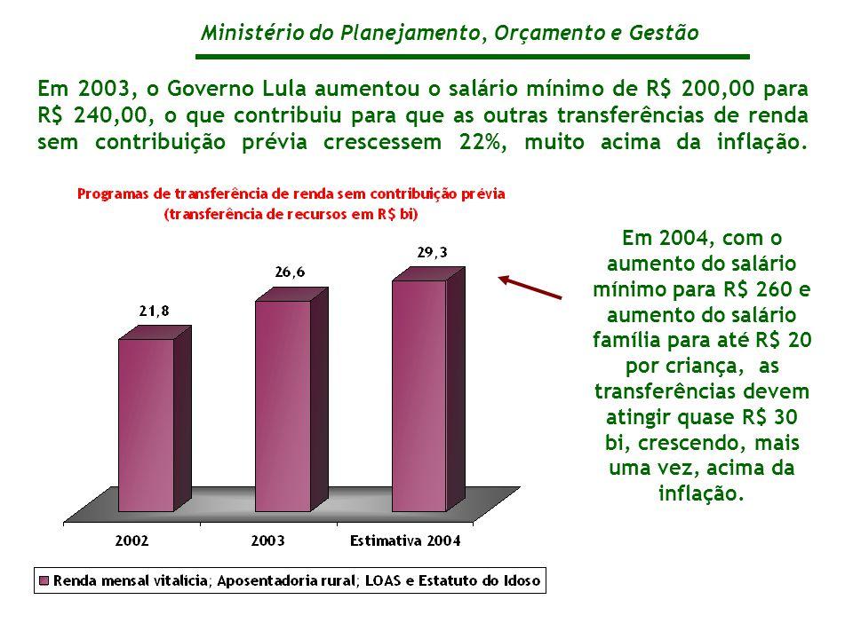 Ministério do Planejamento, Orçamento e Gestão Em 2003, o Governo Lula aumentou o salário mínimo de R$ 200,00 para R$ 240,00, o que contribuiu para que as outras transferências de renda sem contribuição prévia crescessem 22%, muito acima da inflação.