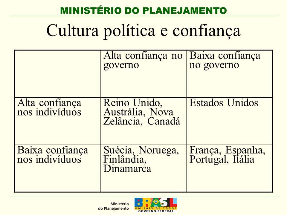MINISTÉRIO DO PLANEJAMENTO Por que as PPPs são importantes.