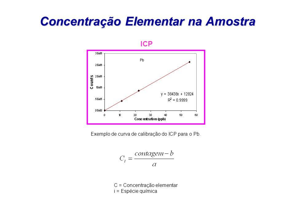Concentração Elementar na Amostra C = Concentração elementar i = Espécie química ICP Exemplo de curva de calibração do ICP para o Pb.