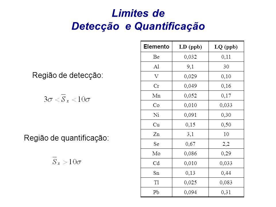 Limites de Detecção e Quantificação Elemento LD (ppb)LQ (ppb) Be 0,0320,11 Al 9,130 V 0,0290,10 Cr 0,0490,16 Mn 0,0520,17 Co 0,0100,033 Ni 0,0910,30 C