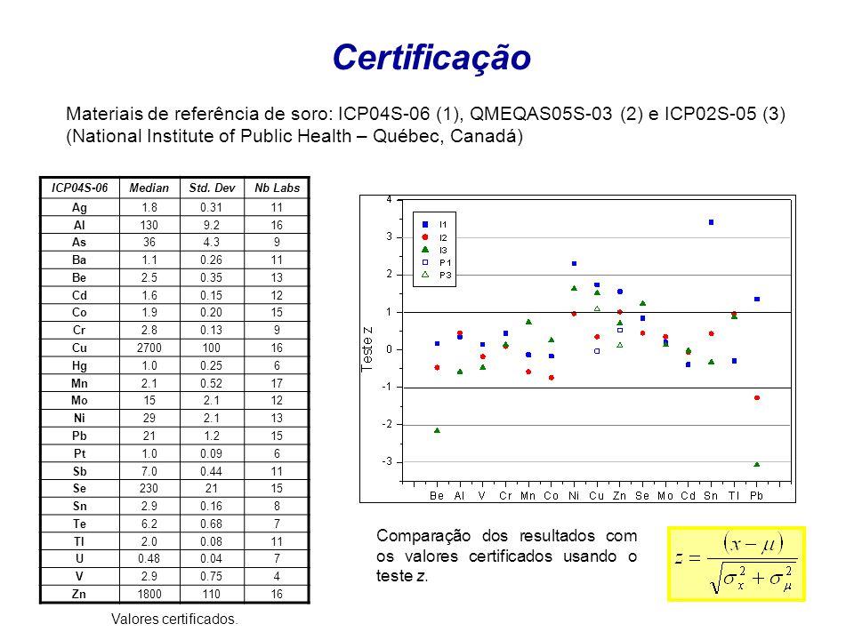 Certificação Materiais de referência de soro: ICP04S-06 (1), QMEQAS05S-03 (2) e ICP02S-05 (3) (National Institute of Public Health – Québec, Canadá) I