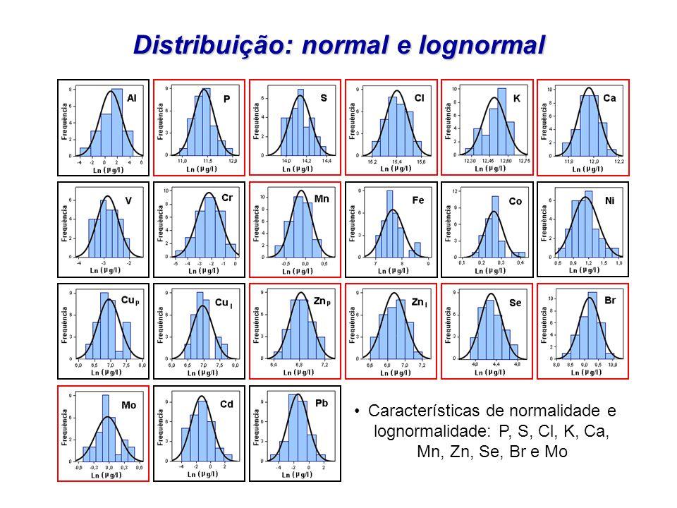 Características de normalidade e lognormalidade: P, S, Cl, K, Ca, Mn, Zn, Se, Br e Mo Distribuição: normal e lognormal