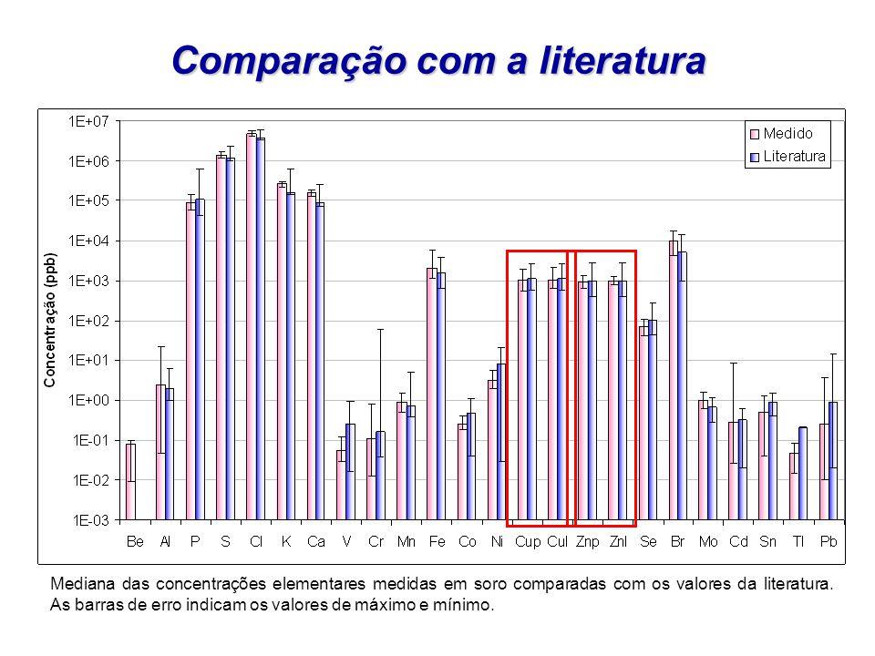 Comparação com a literatura Mediana das concentrações elementares medidas em soro comparadas com os valores da literatura. As barras de erro indicam o