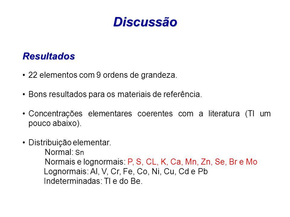 DiscussãoResultados 22 elementos com 9 ordens de grandeza. Bons resultados para os materiais de referência. Concentrações elementares coerentes com a