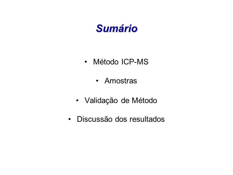 Objetivo Mestrado Desenvolver uma metodologia de análise de soro sanguíneo pelos métodos PIXE e ICP-MS.