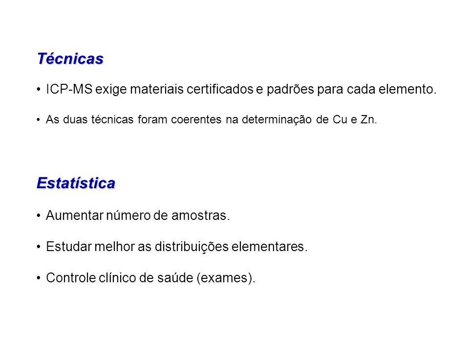 Aumentar número de amostras. Estudar melhor as distribuições elementares. Controle clínico de saúde (exames).Estatística Técnicas ICP-MS exige materia