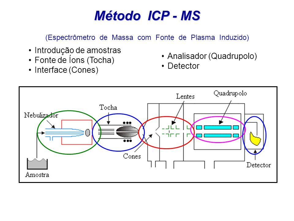 Método ICP - MS (Inductively Coupled Plasma Mass Spectrometry) Amostra nebulizada Gás de arraste Tocha ICP Válvula de vácuo cones amostrador e skimmer lentes Filtro de massa quadrupolar injetor detector Vacuum 10 -5 t Neste método os elementos são atomizados, ionizados e separados com base na sua razão massa-carga (m/q).