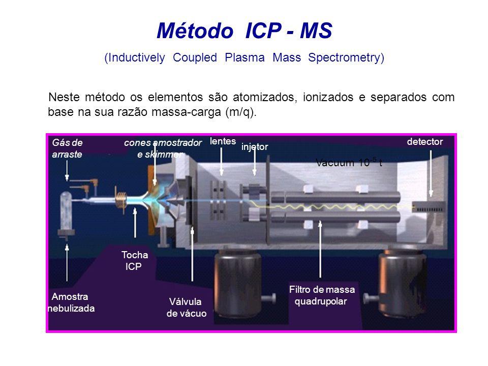 Método ICP - MS (Inductively Coupled Plasma Mass Spectrometry) Amostra nebulizada Gás de arraste Tocha ICP Válvula de vácuo cones amostrador e skimmer